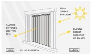 אופן פעולת - Plexi Light: הפחתה משמעותית ברמת החום מהשמש פסי הוילון מאפשרים קו נקי ושקוף קבלת שטח פנימי חופשי מסינוור מסילת הוילון מאיכות גבוהה
